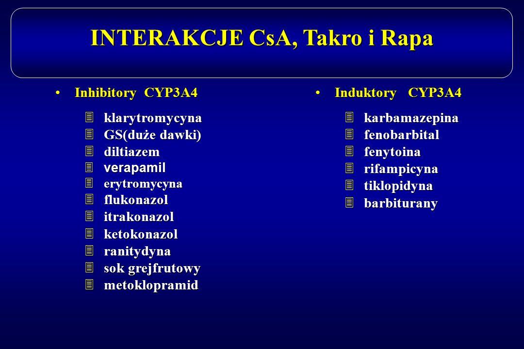 INTERAKCJE CsA, Takro i Rapa