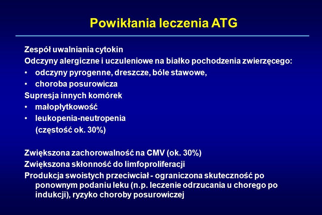 Powikłania leczenia ATG