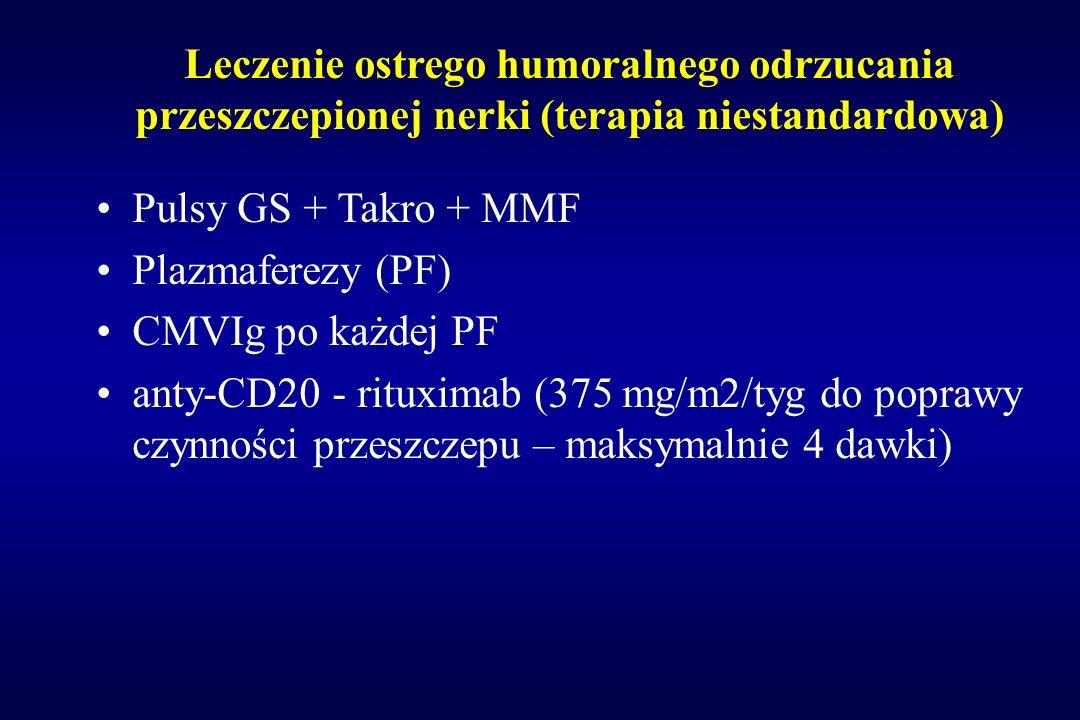 Leczenie ostrego humoralnego odrzucania przeszczepionej nerki (terapia niestandardowa)