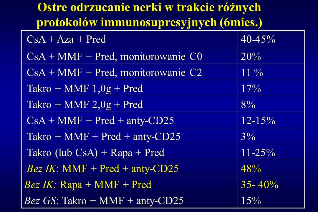 Ostre odrzucanie nerki w trakcie różnych protokołów immunosupresyjnych (6mies.)