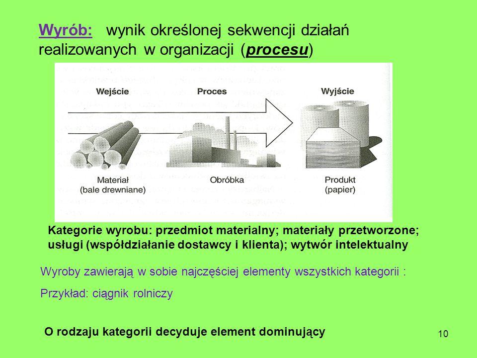 Wyrób: wynik określonej sekwencji działań realizowanych w organizacji (procesu)