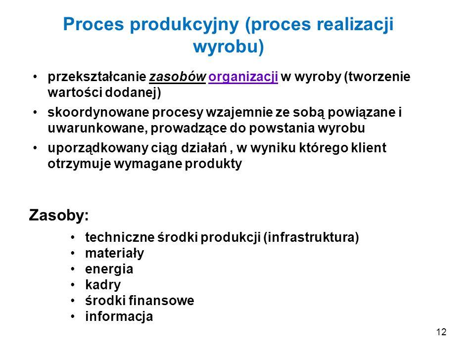 Proces produkcyjny (proces realizacji wyrobu)