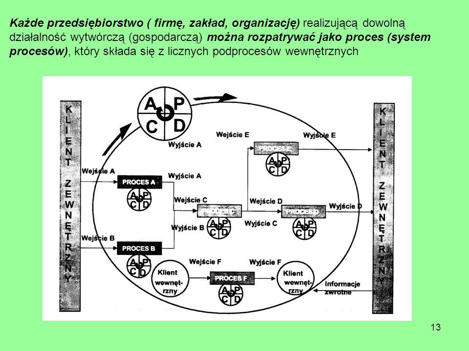 Każde przedsiębiorstwo ( firmę, zakład, organizację) realizującą dowolną działalność wytwórczą (gospodarczą) można rozpatrywać jako proces (system procesów), który składa się z licznych podprocesów wewnętrznych