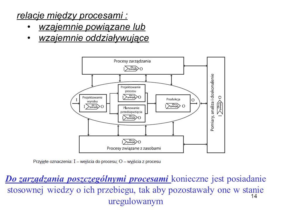 relacje między procesami :