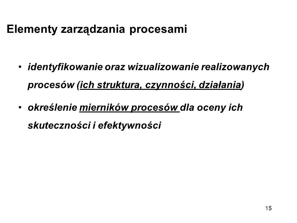 Elementy zarządzania procesami