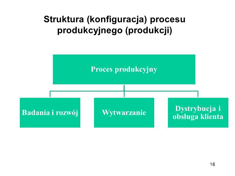 Struktura (konfiguracja) procesu produkcyjnego (produkcji)