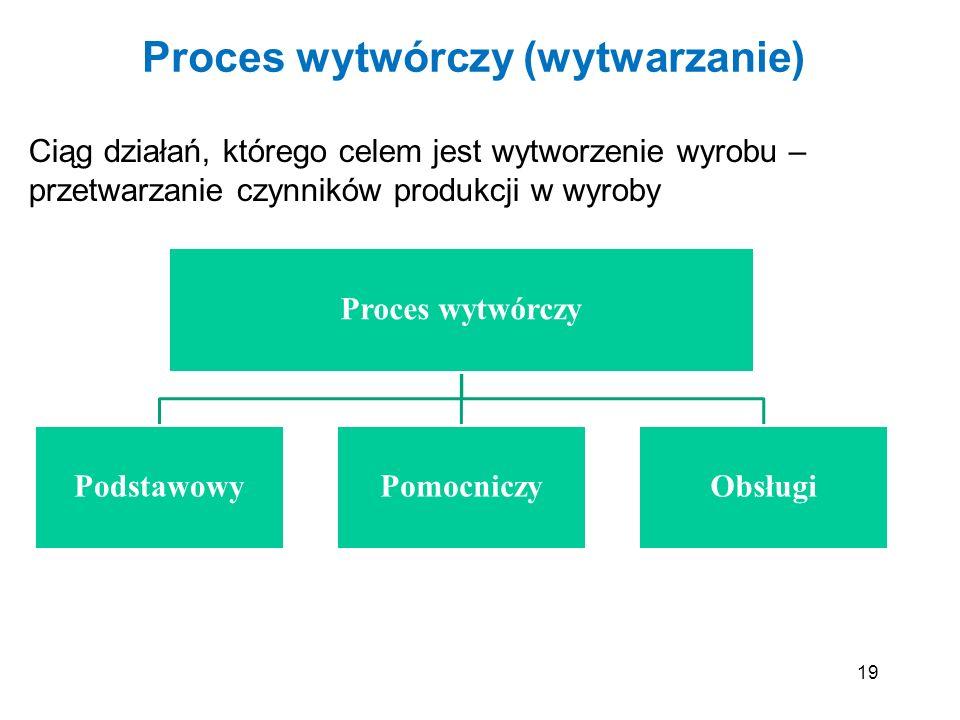Proces wytwórczy (wytwarzanie)