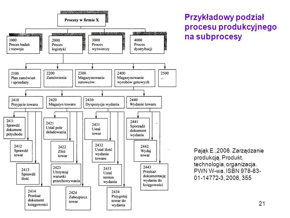 Przykładowy podział procesu produkcyjnego na subprocesy