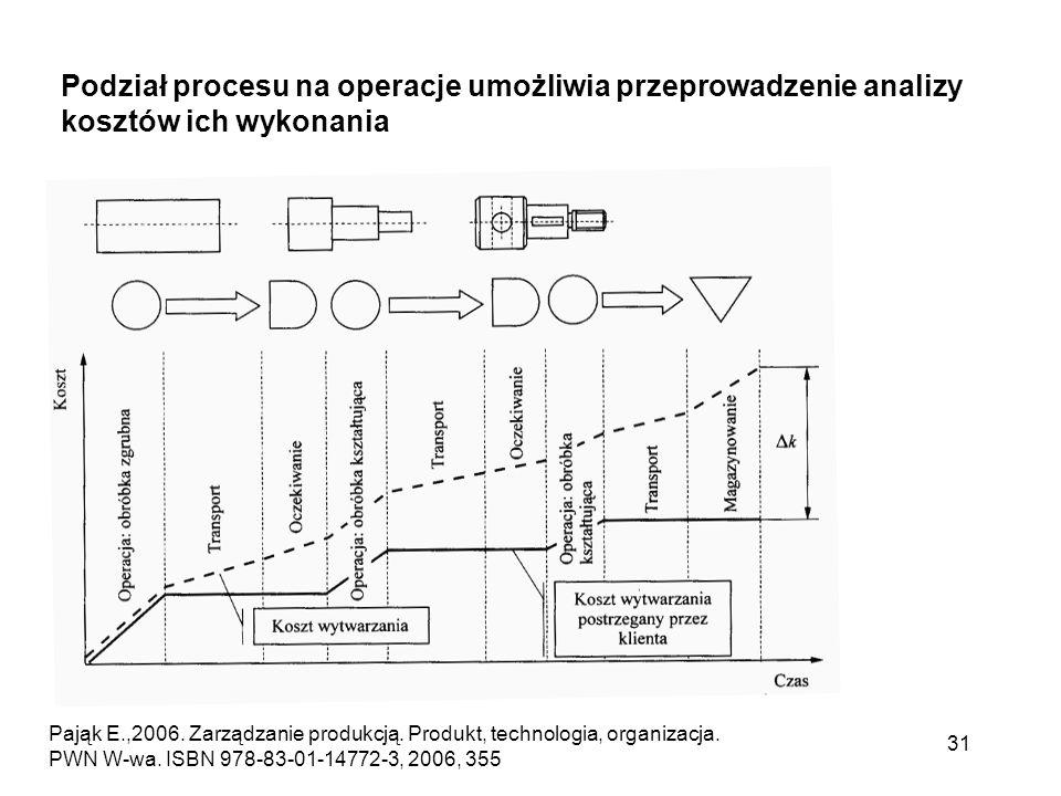 Podział procesu na operacje umożliwia przeprowadzenie analizy kosztów ich wykonania