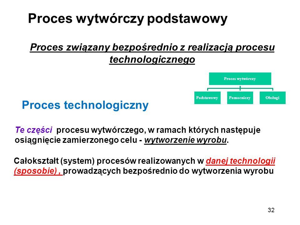 Proces związany bezpośrednio z realizacją procesu technologicznego