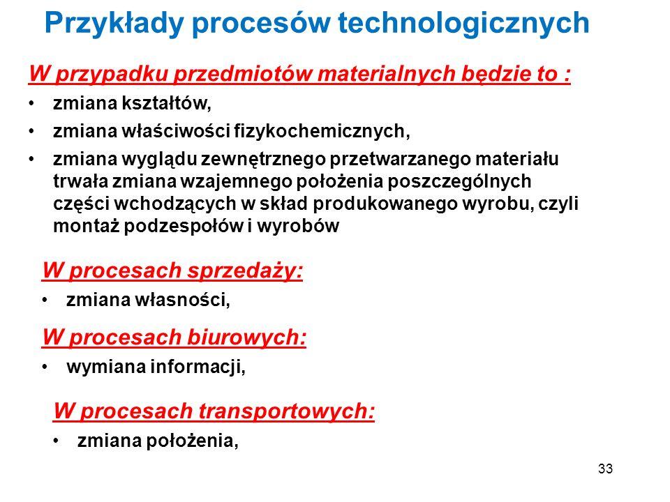 Przykłady procesów technologicznych
