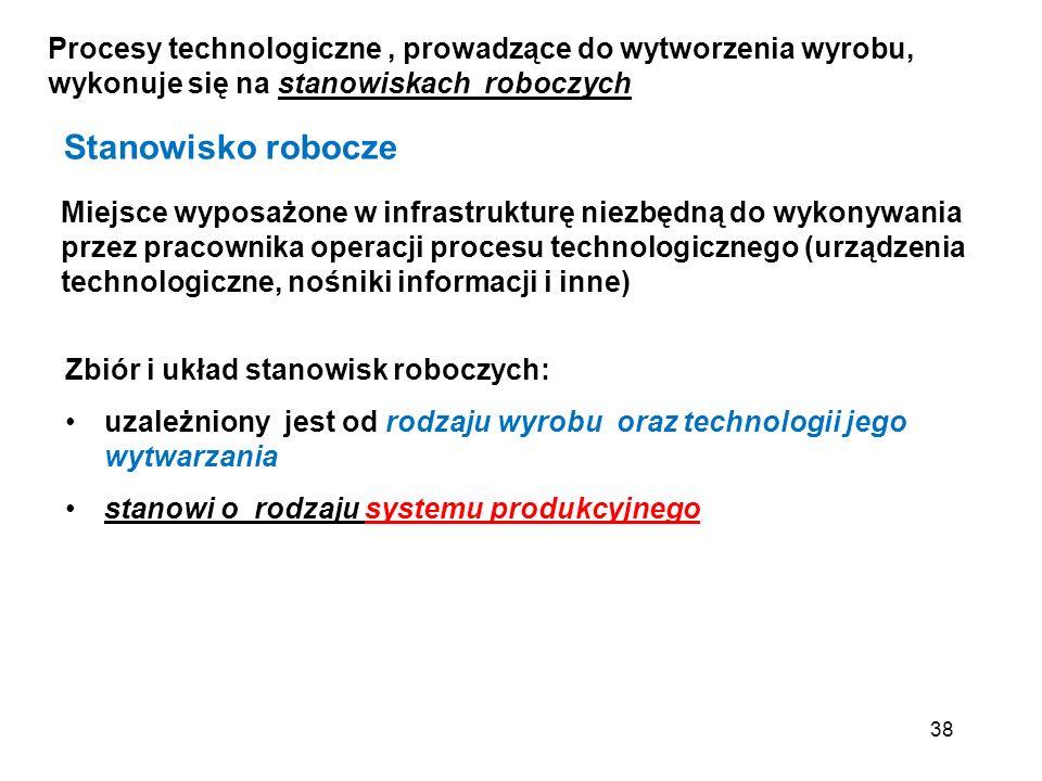Procesy technologiczne , prowadzące do wytworzenia wyrobu, wykonuje się na stanowiskach roboczych