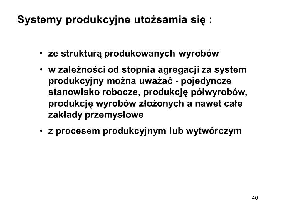 Systemy produkcyjne utożsamia się :