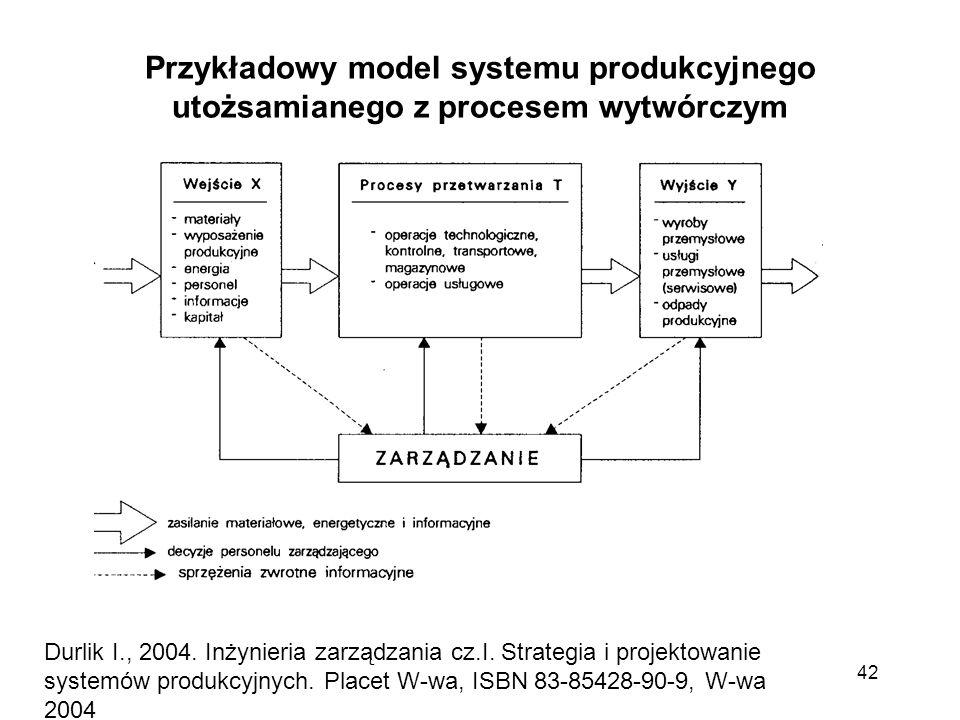 Przykładowy model systemu produkcyjnego utożsamianego z procesem wytwórczym