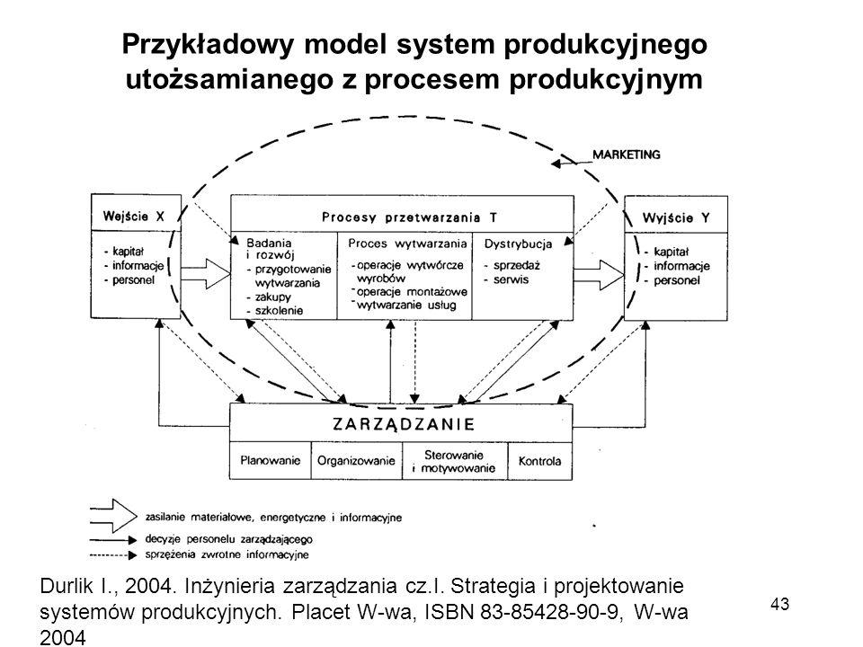 Przykładowy model system produkcyjnego utożsamianego z procesem produkcyjnym