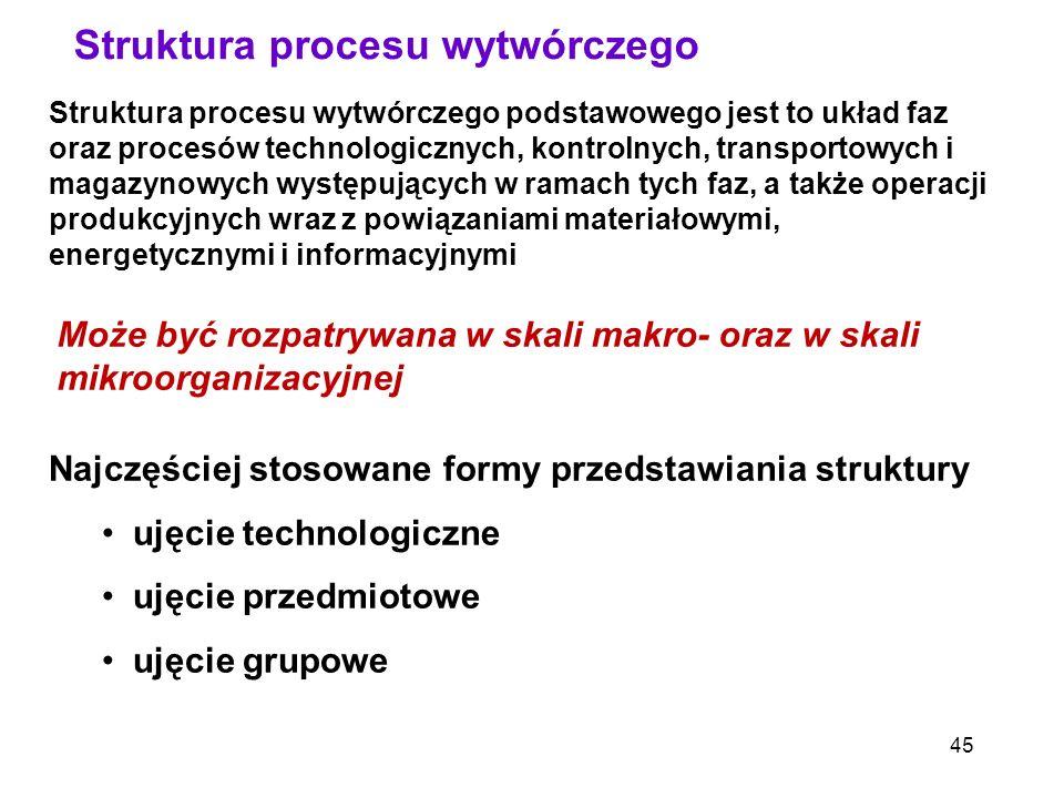 Struktura procesu wytwórczego