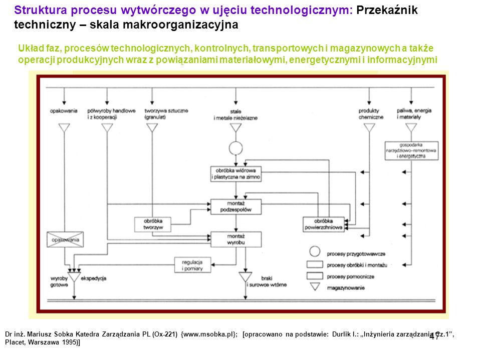 Struktura procesu wytwórczego w ujęciu technologicznym: Przekaźnik techniczny – skala makroorganizacyjna