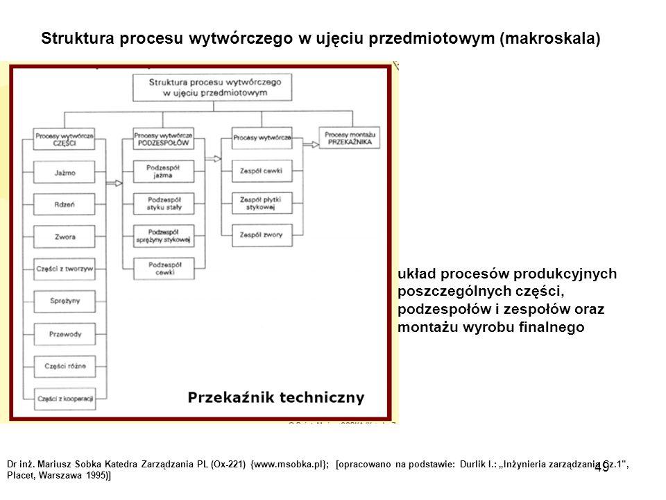 Struktura procesu wytwórczego w ujęciu przedmiotowym (makroskala)