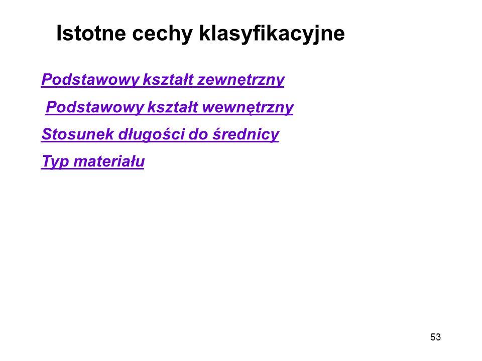 Istotne cechy klasyfikacyjne