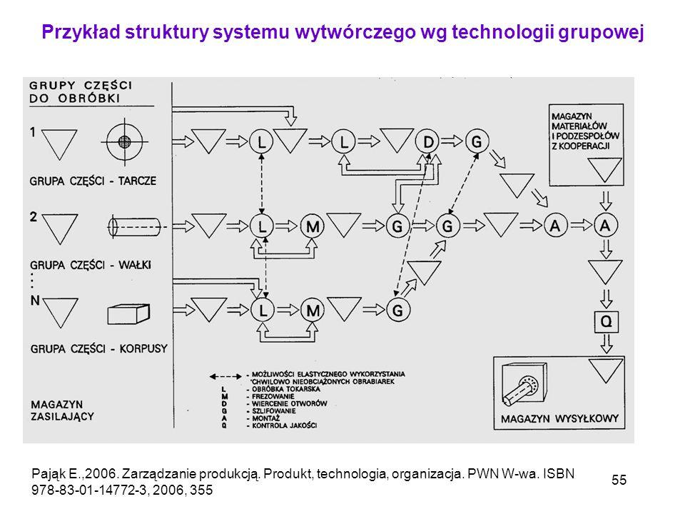 Przykład struktury systemu wytwórczego wg technologii grupowej
