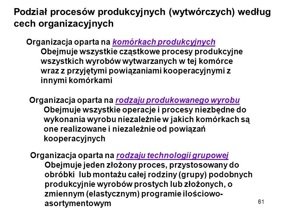 Podział procesów produkcyjnych (wytwórczych) według cech organizacyjnych