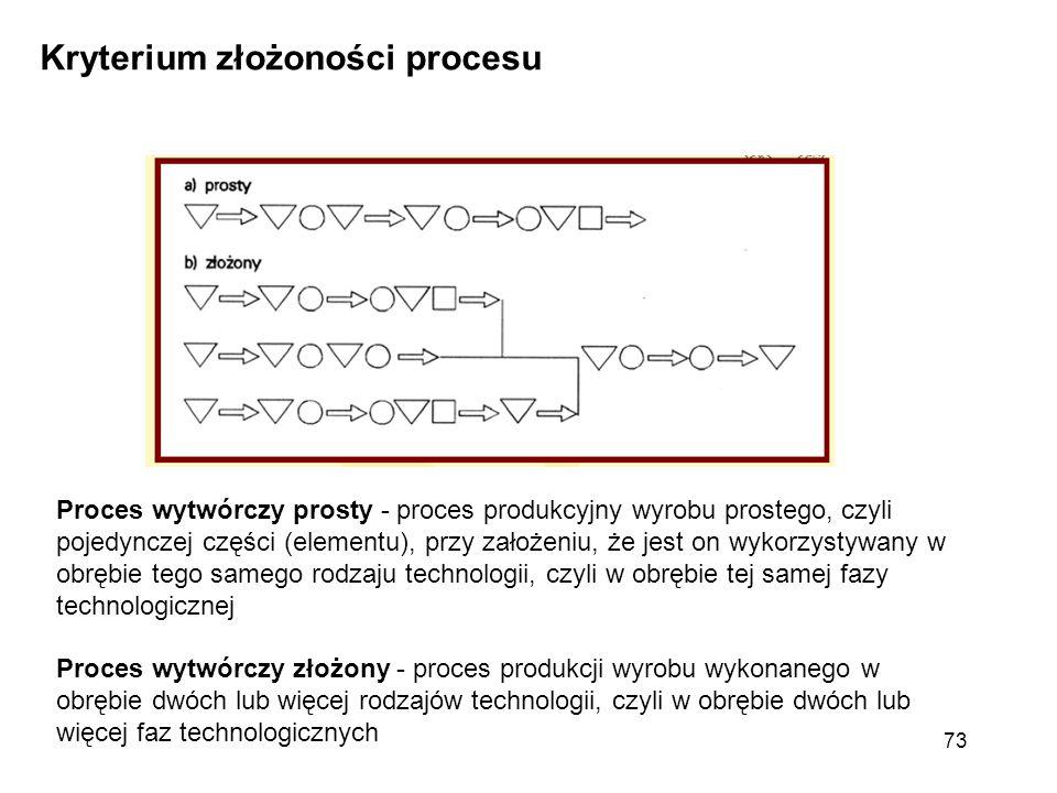Kryterium złożoności procesu