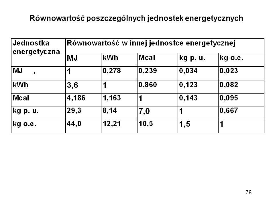 Równowartość poszczególnych jednostek energetycznych