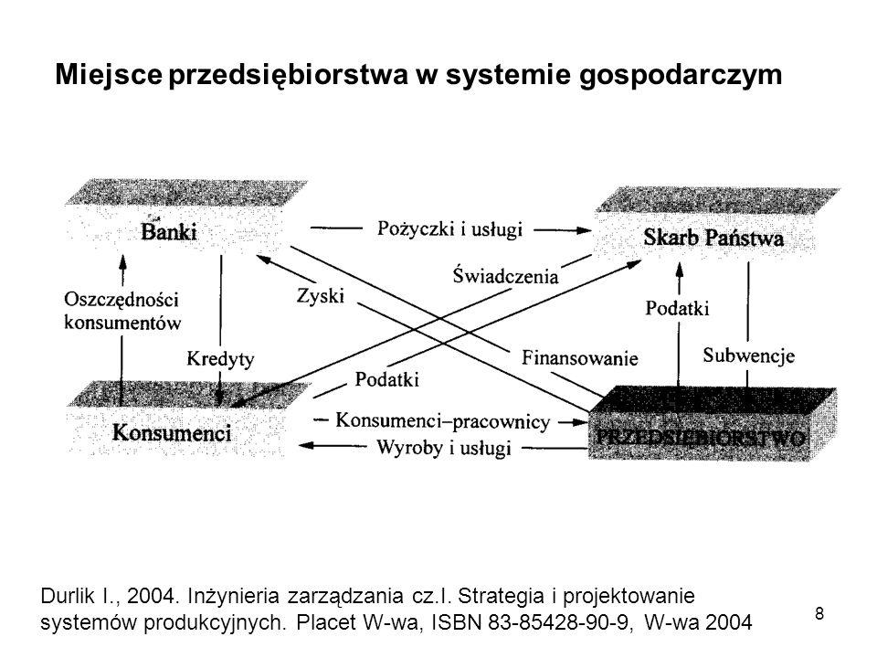 Miejsce przedsiębiorstwa w systemie gospodarczym
