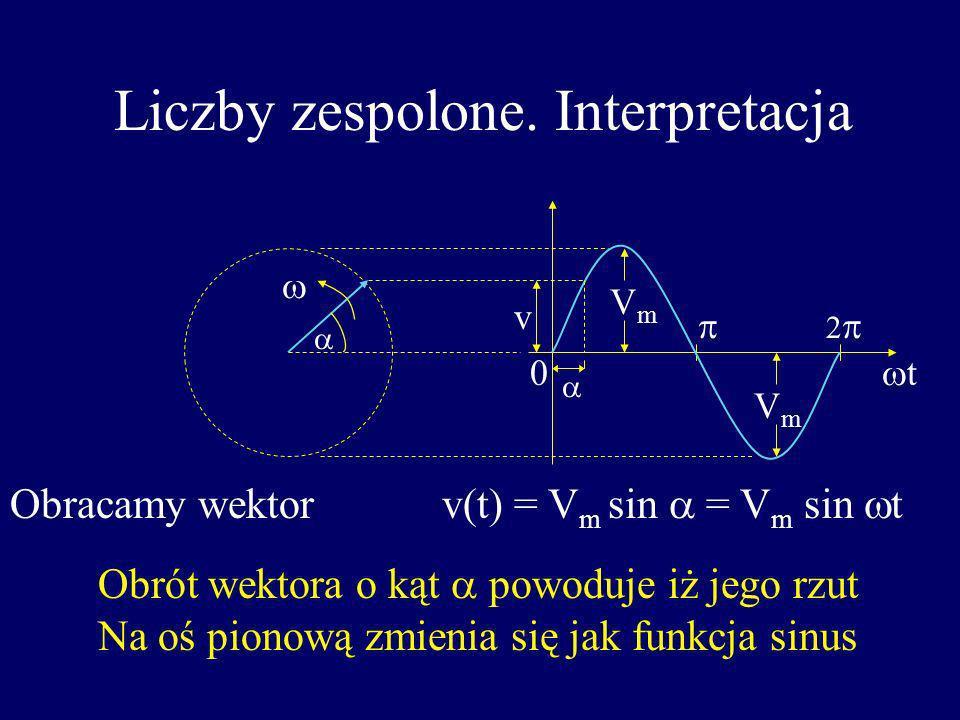 Liczby zespolone. Interpretacja