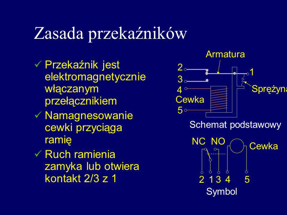 Zasada przekaźnikówArmatura. Przekaźnik jest elektromagnetycznie włączanym przełącznikiem. Namagnesowanie cewki przyciąga ramię.