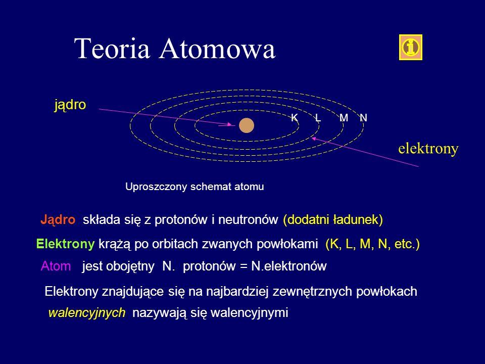 Teoria Atomowa jądro. K. L. M. N. elektrony. Uproszczony schemat atomu. Jądro składa się z protonów i neutronów (dodatni ładunek)