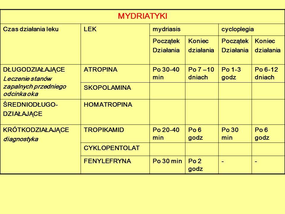MYDRIATYKI Czas działania leku LEK mydriasis cycloplegia Początek