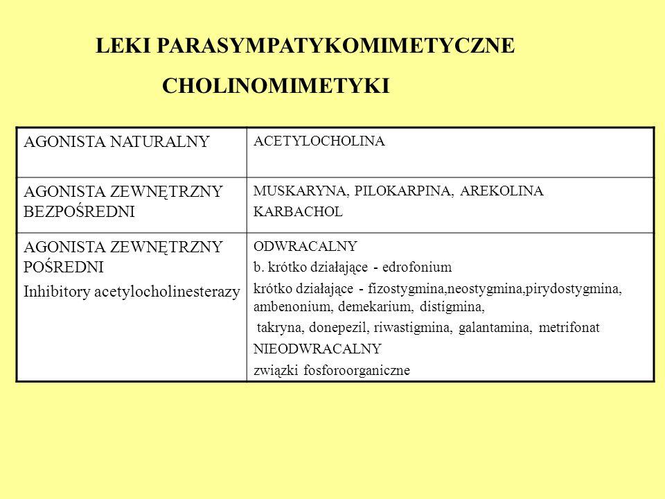 LEKI PARASYMPATYKOMIMETYCZNE CHOLINOMIMETYKI