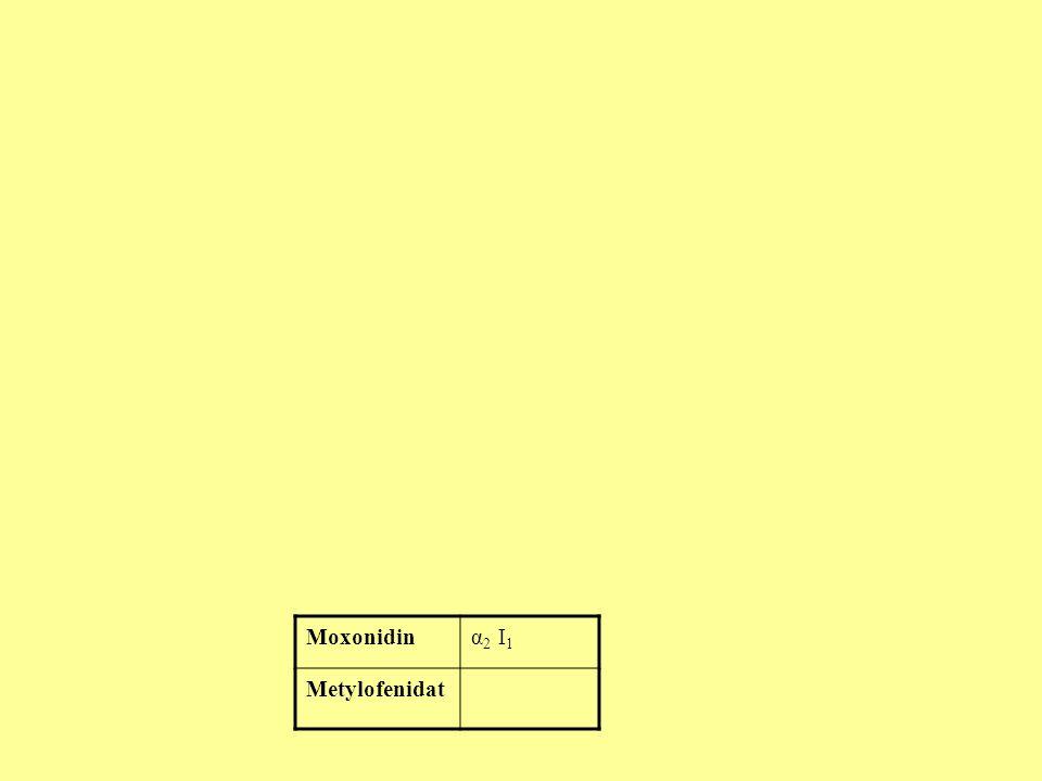 Moxonidin α2 I1 Metylofenidat LEKI HAMUJĄCE UKŁAD WSPÓŁCZULNY