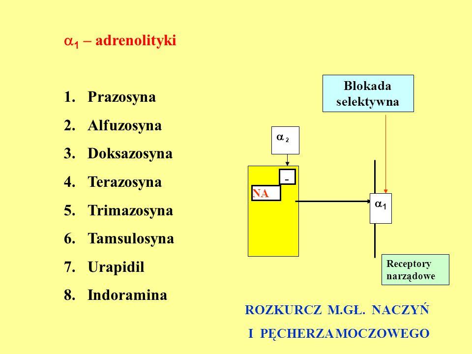 1 – adrenolityki Prazosyna Alfuzosyna Doksazosyna Terazosyna