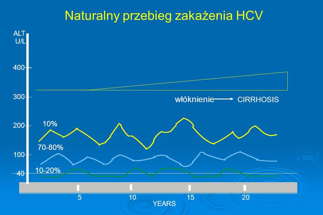 Naturalny przebieg zakażenia HCV
