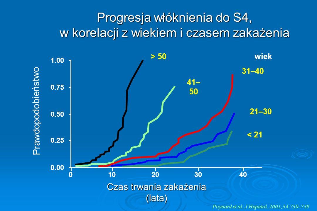 Progresja włóknienia do S4, w korelacji z wiekiem i czasem zakażenia