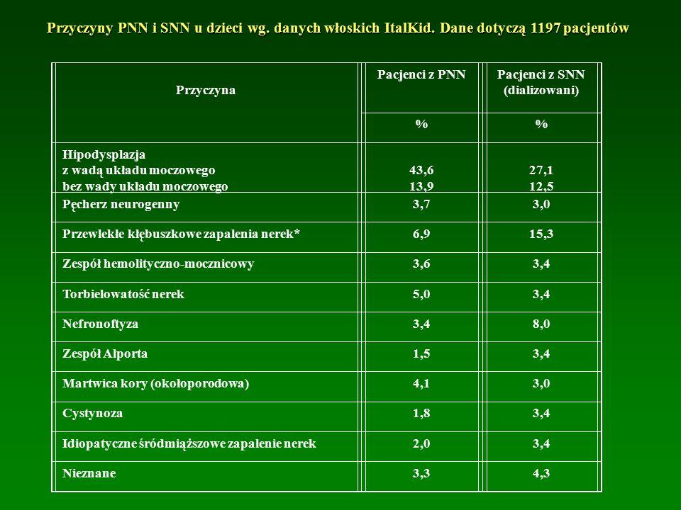 Pacjenci z SNN (dializowani)