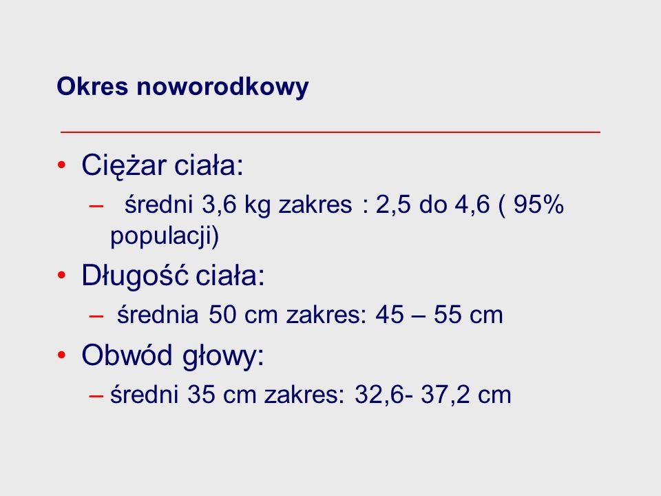 Ciężar ciała: Długość ciała: Obwód głowy: Okres noworodkowy