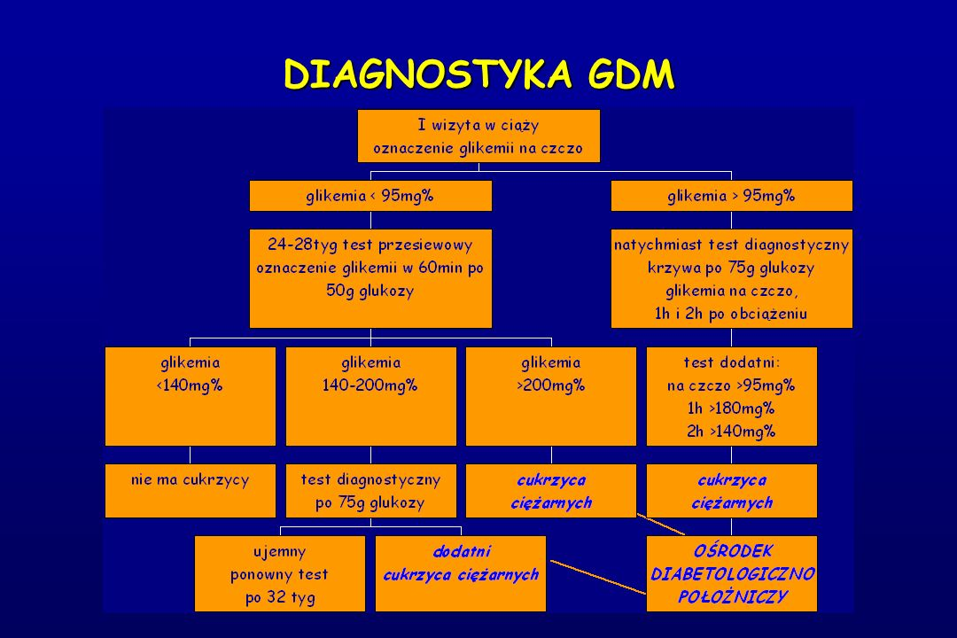 DIAGNOSTYKA GDM
