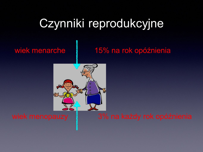Czynniki reprodukcyjne