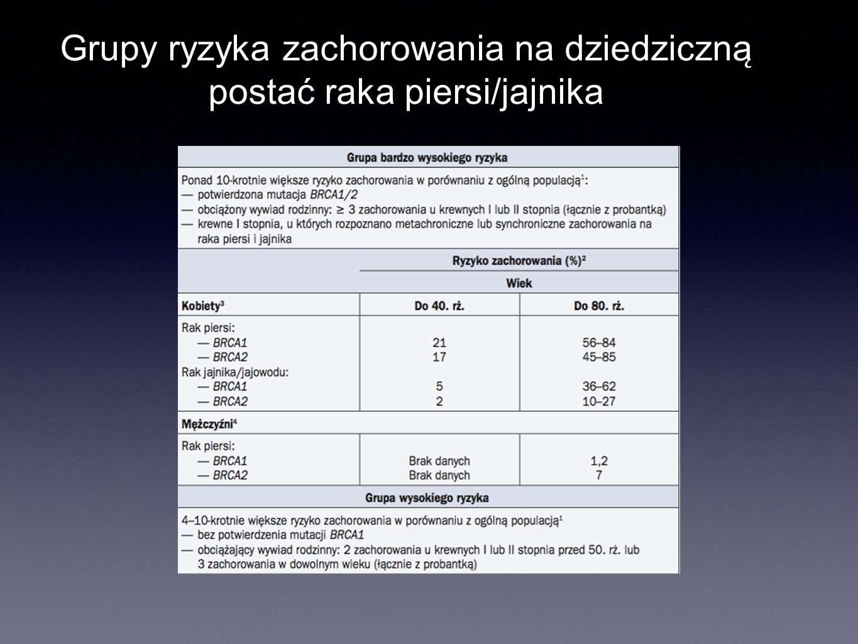 Grupy ryzyka zachorowania na dziedziczną postać raka piersi/jajnika