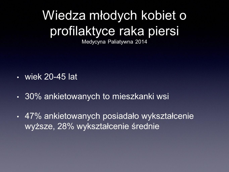 Wiedza młodych kobiet o profilaktyce raka piersi Medycyna Paliatywna 2014