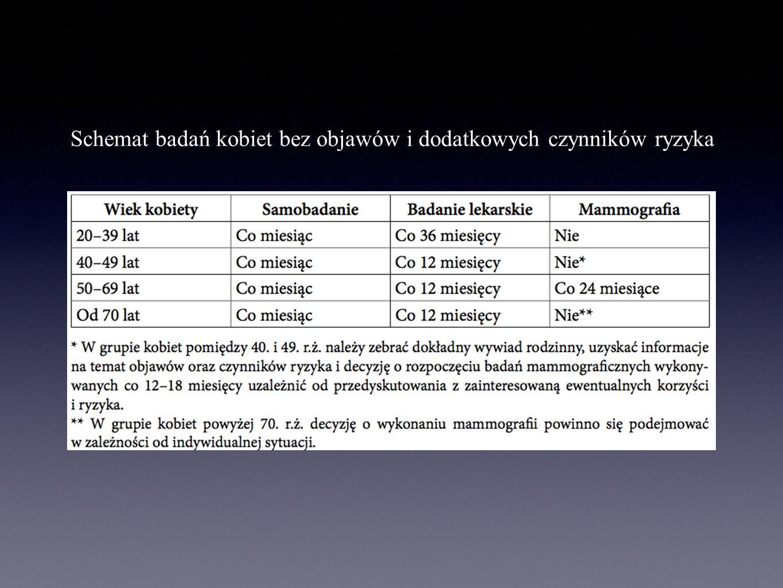 Schemat badań kobiet bez objawów i dodatkowych czynników ryzyka