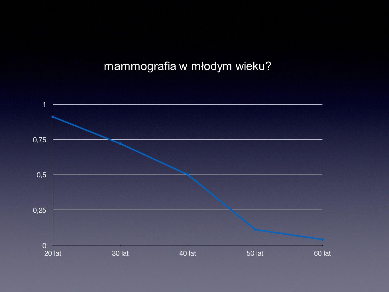 mammografia w młodym wieku