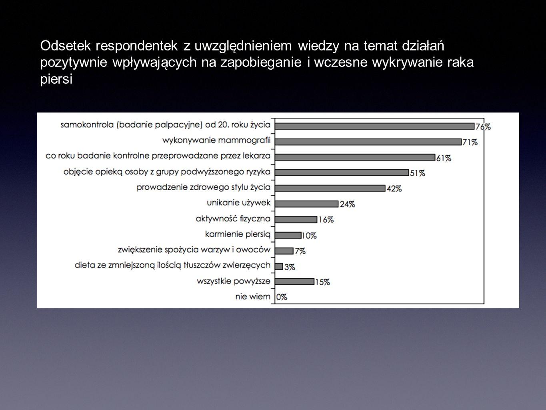 Odsetek respondentek z uwzględnieniem wiedzy na temat działań pozytywnie wpływających na zapobieganie i wczesne wykrywanie raka piersi