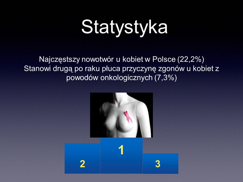 Najczęstszy nowotwór u kobiet w Polsce (22,2%)