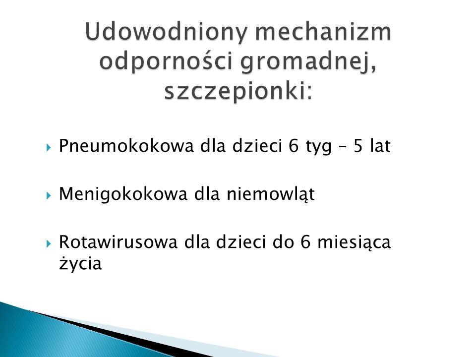 Udowodniony mechanizm odporności gromadnej, szczepionki: