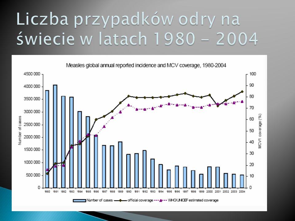 Liczba przypadków odry na świecie w latach 1980 - 2004