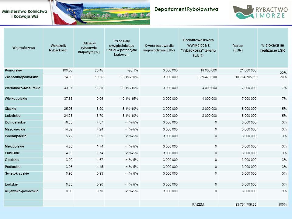 Dodatkowa kwota wynikająca z rybackości terenu (EUR)
